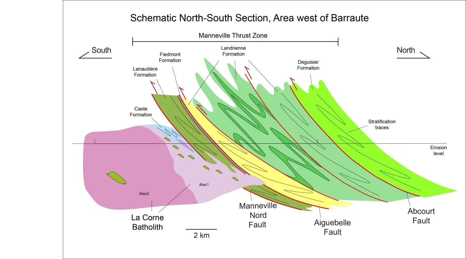 Section schématique N-S, région de Barraute-Ouest