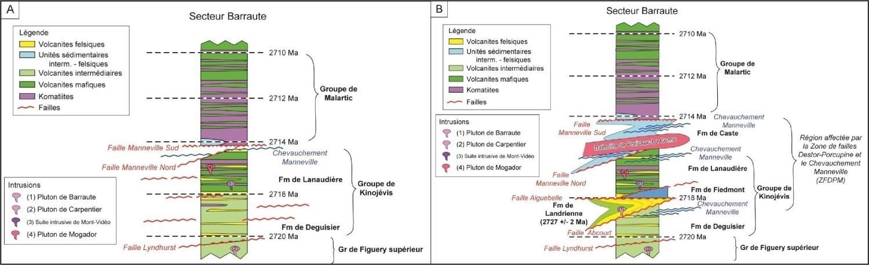 Colonne stratigraphique de la région de Barraute