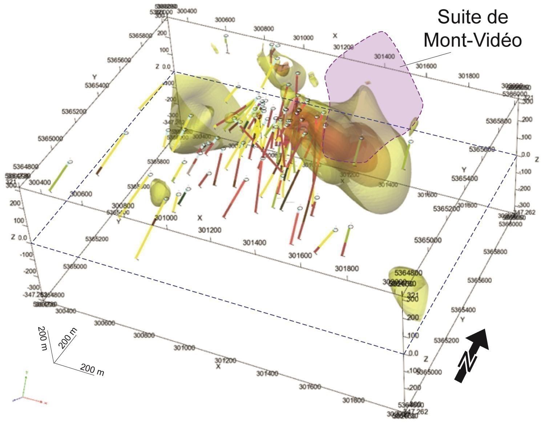 Suite de Mont-Video (nAvid). Vue locale en 3D du modèle d'inversion du vecteur de la susceptibilité magnétique, avec positions des forages historiques (voir Dubé, 2016). Regard en plongée vers le nord-ouest. Les coordonnées sont en UTM NAD83, zone 18.
