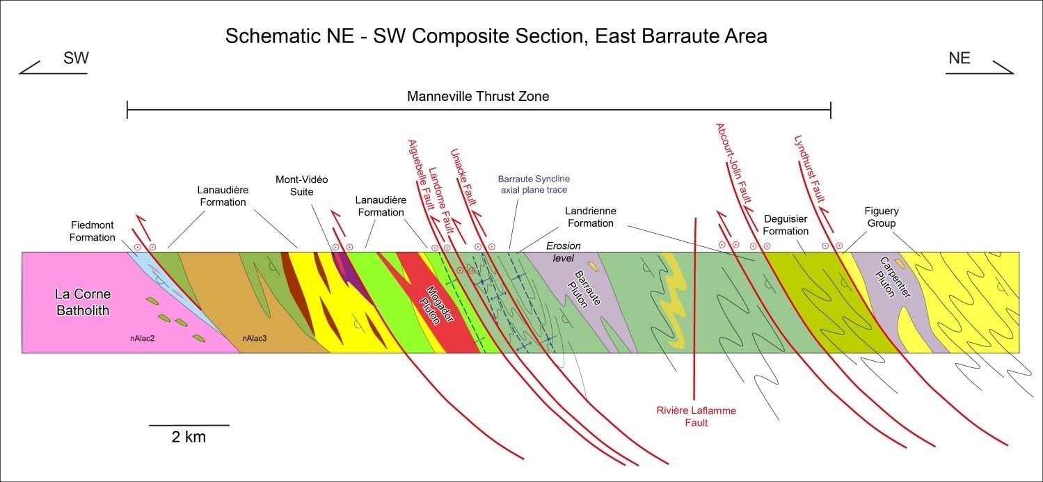 Coupe structurale, région de Barraute-Est